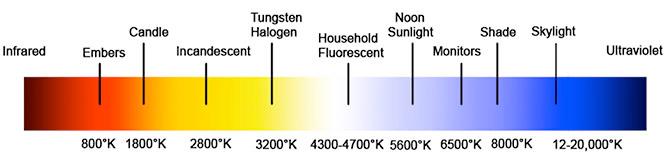 colour temperature kelvin scale