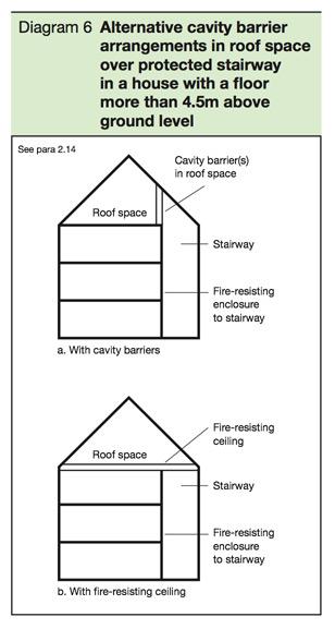 fire regulation cavity barrier